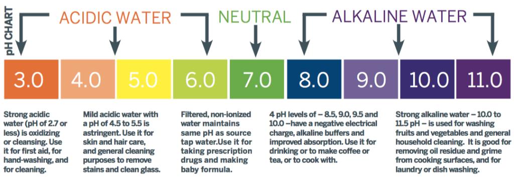 acidic-alkaline